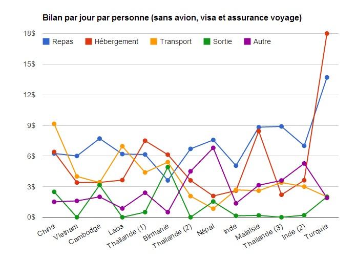 bilan_graphique_voyage_asie_2012