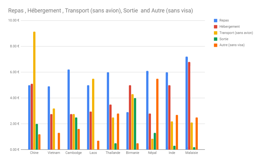 graphique budget voyage asie